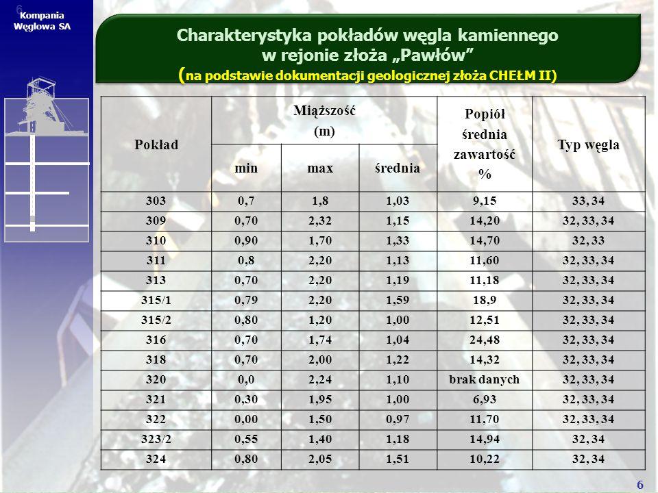 6 6 Kompania Węglowa SA Pokład Miąższość (m) Popiół średnia zawartość % Typ węgla minmaxśrednia 3030,71,81,039,1533, 34 3090,702,321,1514,2032, 33, 34