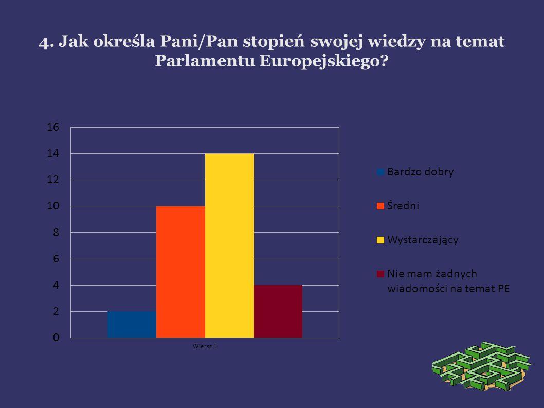 4. Jak określa Pani/Pan stopień swojej wiedzy na temat Parlamentu Europejskiego?