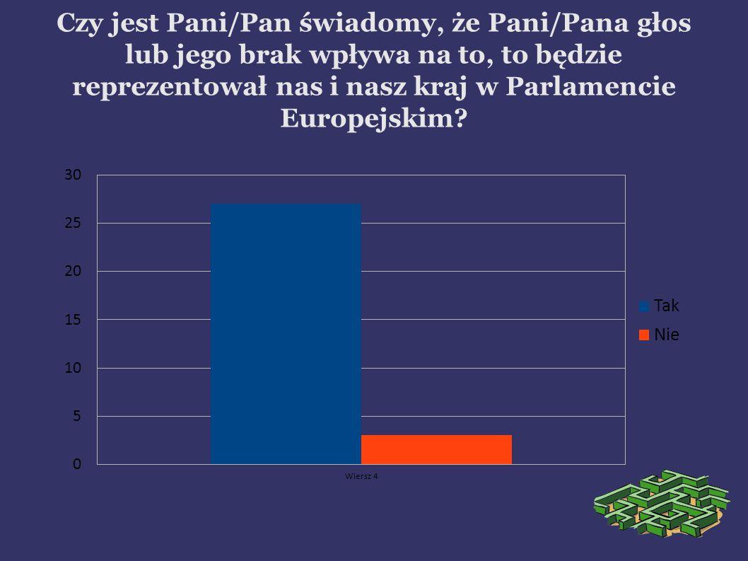 Czy jest Pani/Pan świadomy, że Pani/Pana głos lub jego brak wpływa na to, to będzie reprezentował nas i nasz kraj w Parlamencie Europejskim?