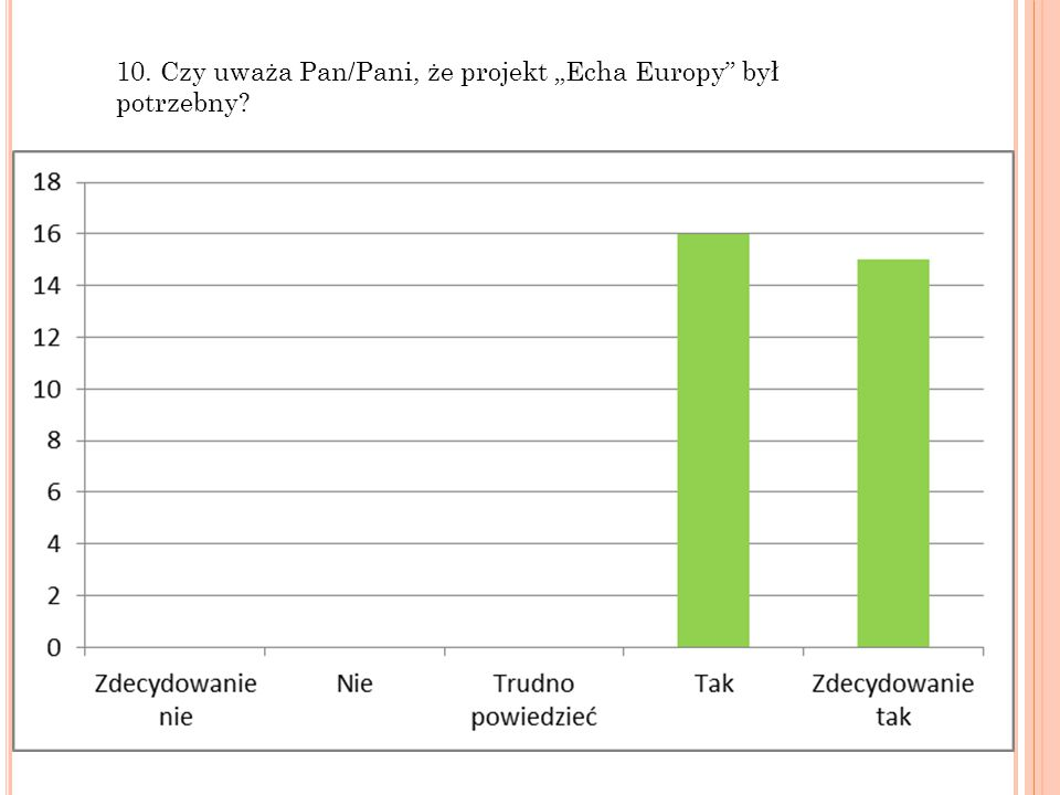 """10. Czy uważa Pan/Pani, że projekt """"Echa Europy był potrzebny?"""