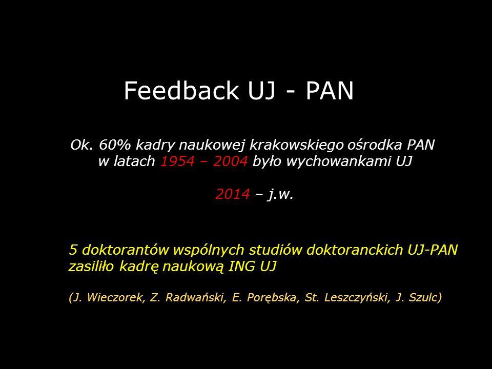 Feedback UJ - PAN Ok. 60% kadry naukowej krakowskiego ośrodka PAN w latach 1954 – 2004 było wychowankami UJ 2014 – j.w. 5 doktorantów wspólnych studió