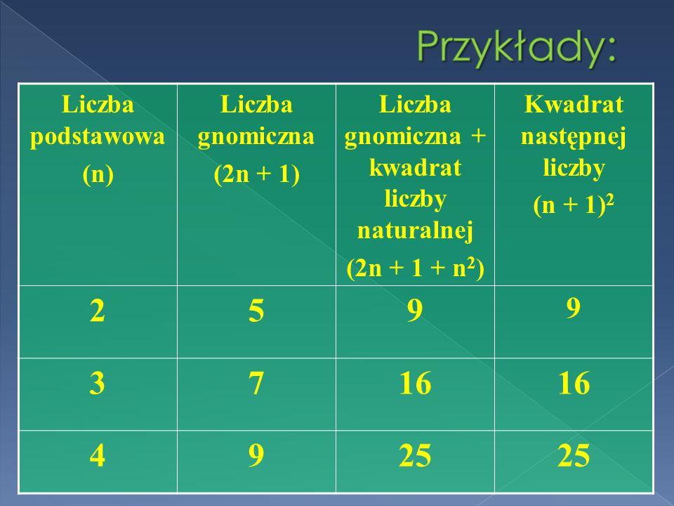 Liczba podstawowa (n) Liczba gnomiczna (2n + 1) Liczba gnomiczna + kwadrat liczby naturalnej (2n + 1 + n 2 ) Kwadrat następnej liczby (n + 1) 2 259 9 3716 4925
