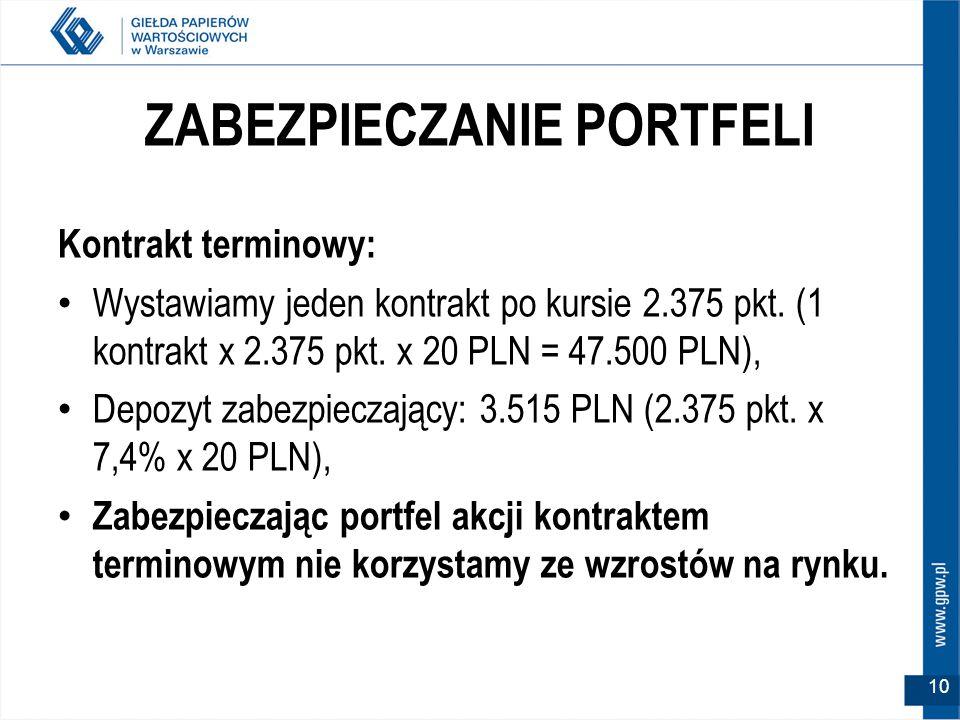 ZABEZPIECZANIE PORTFELI Kontrakt terminowy: Wystawiamy jeden kontrakt po kursie 2.375 pkt.