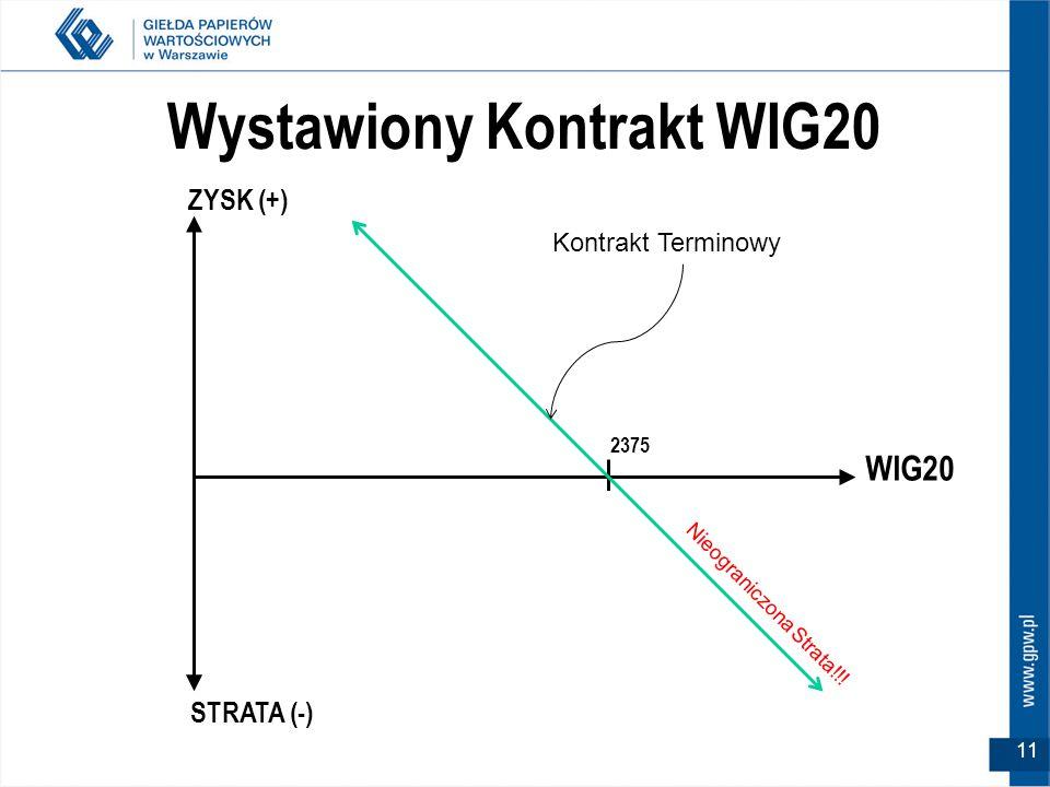 WIG20 2375 ZYSK (+) STRATA (-) Wystawiony Kontrakt WIG20 Kontrakt Terminowy Nieograniczona Strata!!.