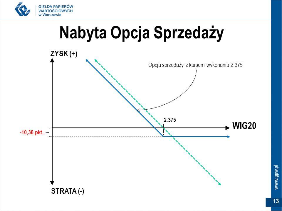 WIG20 2.375 ZYSK (+) STRATA (-) Nabyta Opcja Sprzedaży -10,36 pkt..