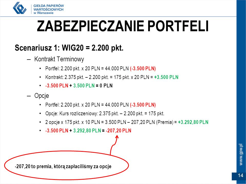 ZABEZPIECZANIE PORTFELI Scenariusz 1: WIG20 = 2.200 pkt.