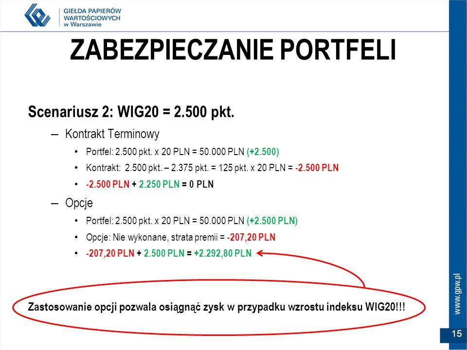 ZABEZPIECZANIE PORTFELI Scenariusz 2: WIG20 = 2.500 pkt.