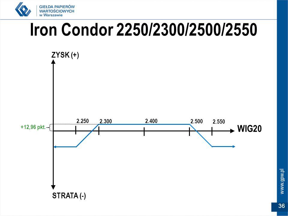 Iron Condor 2250/2300/2500/2550 WIG20 2.400 ZYSK (+) STRATA (-) 2.300 +12,96 pkt.