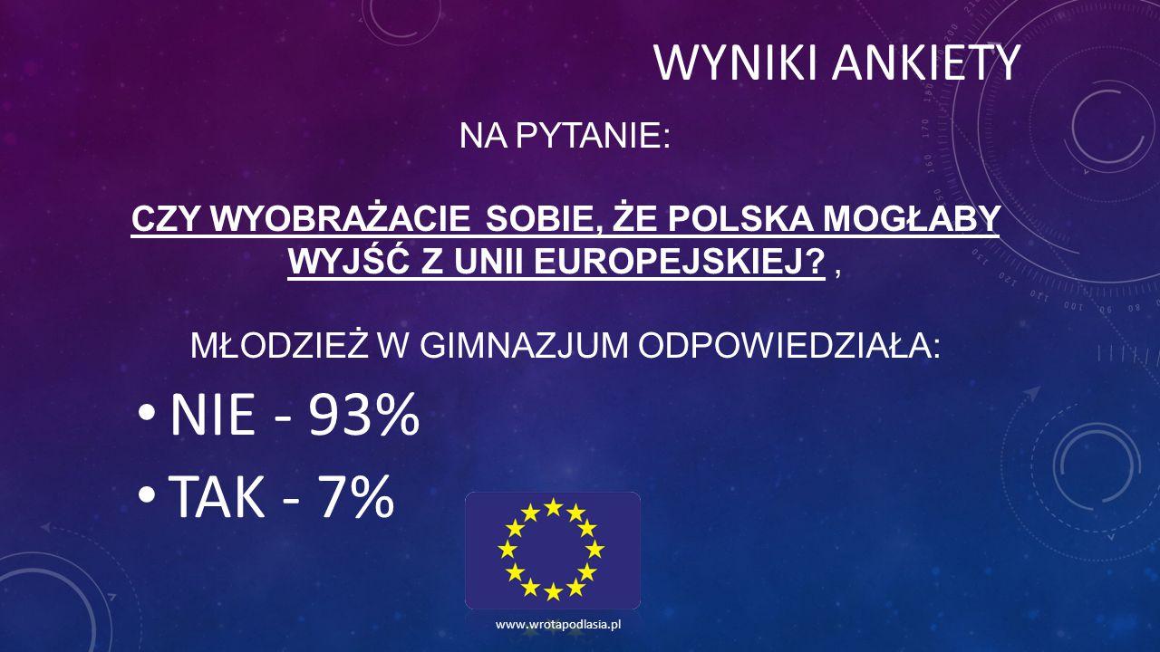 NA PYTANIE: CZY WYOBRAŻACIE SOBIE, ŻE POLSKA MOGŁABY WYJŚĆ Z UNII EUROPEJSKIEJ?, MŁODZIEŻ W GIMNAZJUM ODPOWIEDZIAŁA: NIE - 93% TAK - 7% www.wrotapodlasia.pl WYNIKI ANKIETY