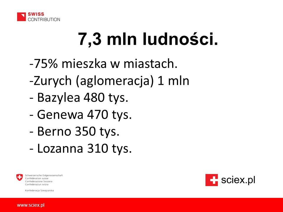 7,3 mln ludności. -75% mieszka w miastach. -Zurych (aglomeracja) 1 mln - Bazylea 480 tys. - Genewa 470 tys. - Berno 350 tys. - Lozanna 310 tys.