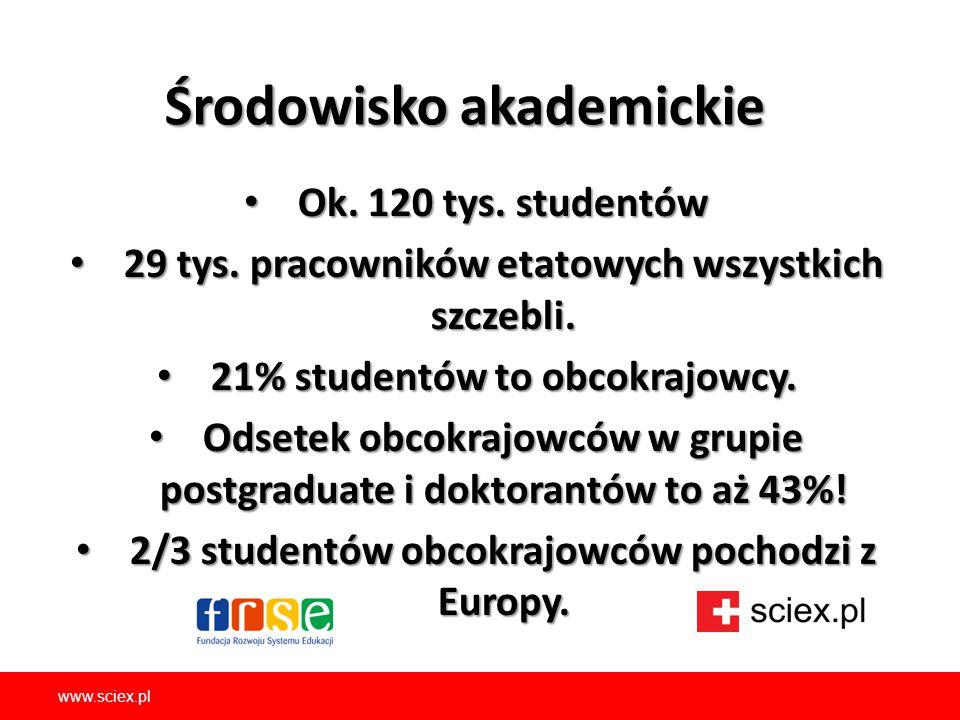 Środowisko akademickie Ok. 120 tys. studentów Ok. 120 tys. studentów 29 tys. pracowników etatowych wszystkich szczebli. 29 tys. pracowników etatowych