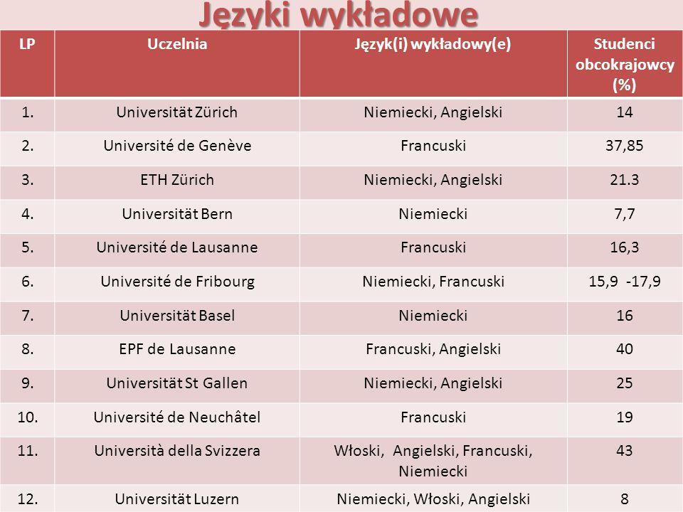 Języki wykładowe LPUczelniaJęzyk(i) wykładowy(e)Studenci obcokrajowcy (%) 1.Universität ZürichNiemiecki, Angielski14 2.Université de GenèveFrancuski37
