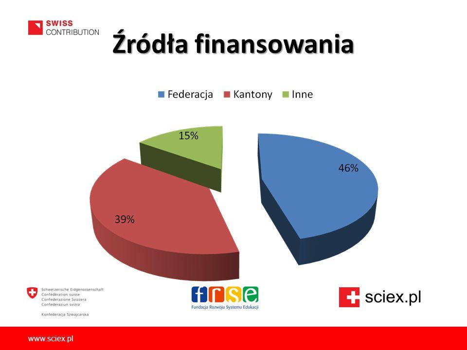 Źródła finansowania www.sciex.pl