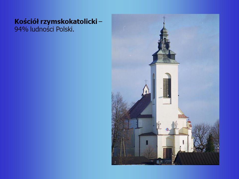 Kościół rzymskokatolicki – 94% ludności Polski.