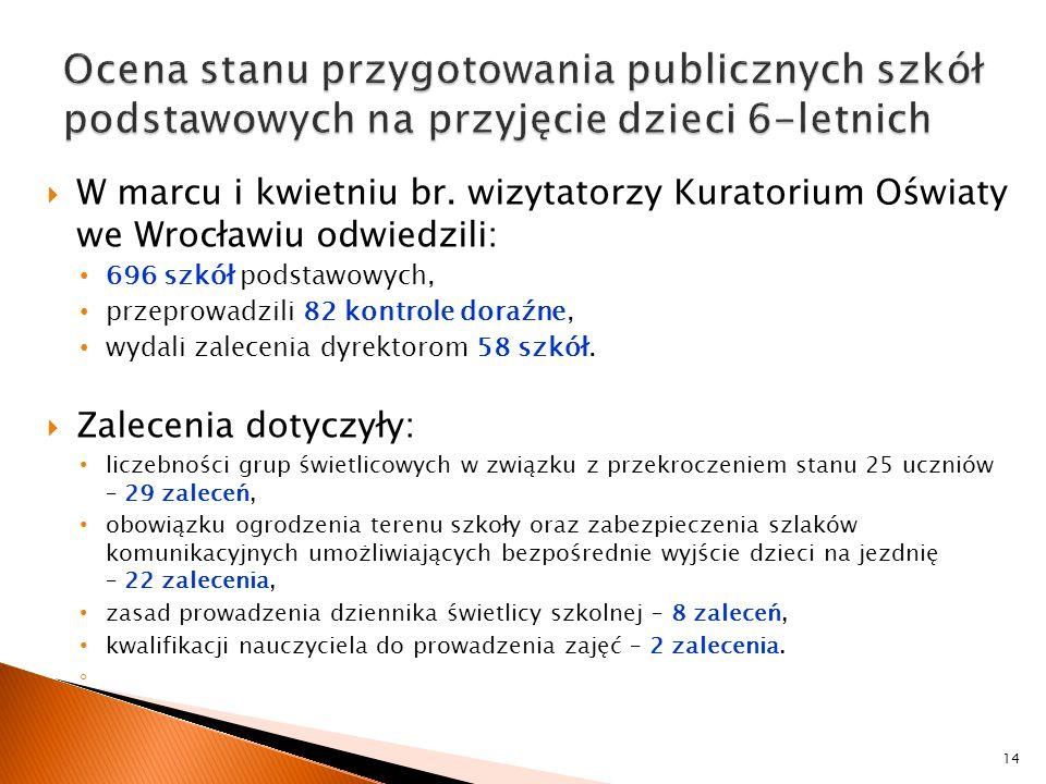  W marcu i kwietniu br. wizytatorzy Kuratorium Oświaty we Wrocławiu odwiedzili: 696 szkół podstawowych, przeprowadzili 82 kontrole doraźne, wydali za