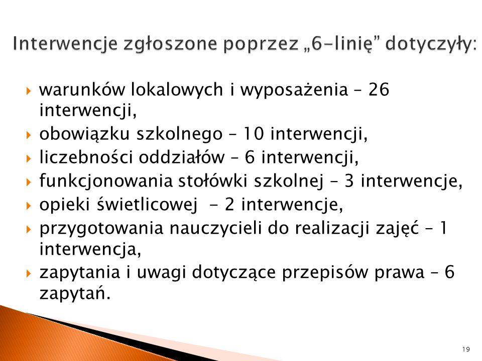  warunków lokalowych i wyposażenia – 26 interwencji,  obowiązku szkolnego – 10 interwencji,  liczebności oddziałów – 6 interwencji,  funkcjonowani