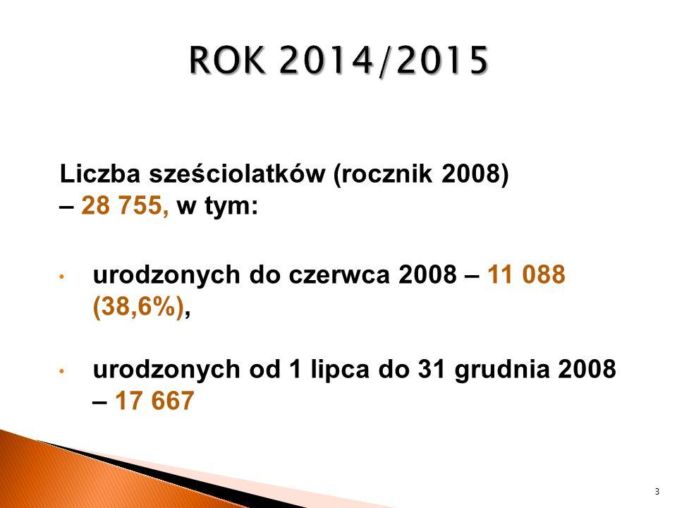 Liczba sześciolatków (rocznik 2008) – 28 755, w tym: urodzonych do czerwca 2008 – 11 088 (38,6%), urodzonych od 1 lipca do 31 grudnia 2008 – 17 667 3