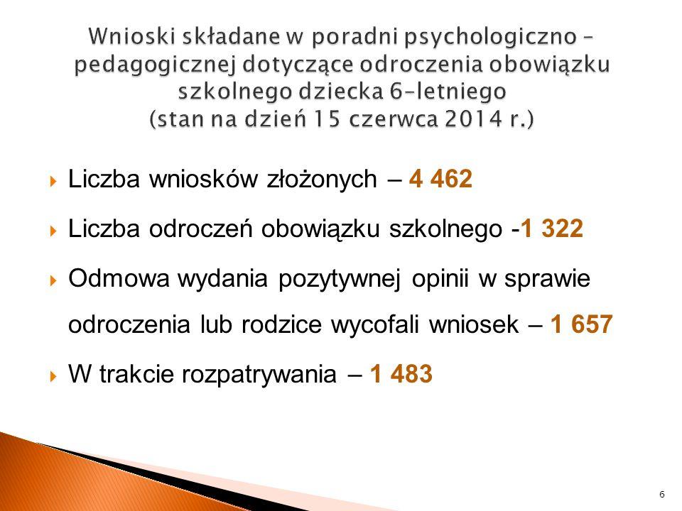  Liczba wniosków złożonych – 4 462  Liczba odroczeń obowiązku szkolnego -1 322  Odmowa wydania pozytywnej opinii w sprawie odroczenia lub rodzice w