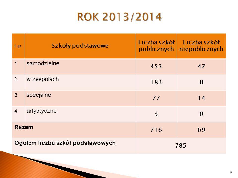  Monitorowanie 649 publicznych szkół podstawowych w listopadzie 2013 r.