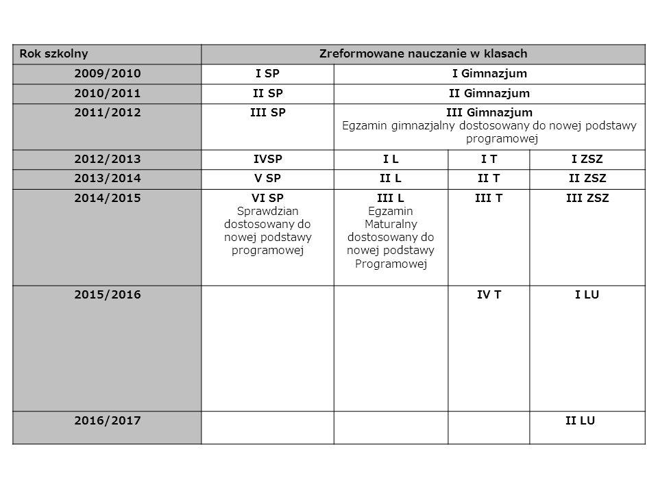 Rok szkolnyZreformowane nauczanie w klasach 2009/2010I SPI Gimnazjum 2010/2011II SPII Gimnazjum 2011/2012III SPIII Gimnazjum Egzamin gimnazjalny dostosowany do nowej podstawy programowej 2012/2013IVSPI LI TI ZSZ 2013/2014V SPII LII TII ZSZ 2014/2015VI SP Sprawdzian dostosowany do nowej podstawy programowej III L Egzamin Maturalny dostosowany do nowej podstawy Programowej III TIII ZSZ 2015/2016IV TI LU 2016/2017 II LU