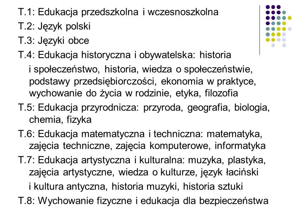 T.1: Edukacja przedszkolna i wczesnoszkolna T.2: Język polski T.3: Języki obce T.4: Edukacja historyczna i obywatelska: historia i społeczeństwo, historia, wiedza o społeczeństwie, podstawy przedsiębiorczości, ekonomia w praktyce, wychowanie do życia w rodzinie, etyka, filozofia T.5: Edukacja przyrodnicza: przyroda, geografia, biologia, chemia, fizyka T.6: Edukacja matematyczna i techniczna: matematyka, zajęcia techniczne, zajęcia komputerowe, informatyka T.7: Edukacja artystyczna i kulturalna: muzyka, plastyka, zajęcia artystyczne, wiedza o kulturze, język łaciński i kultura antyczna, historia muzyki, historia sztuki T.8: Wychowanie fizyczne i edukacja dla bezpieczeństwa