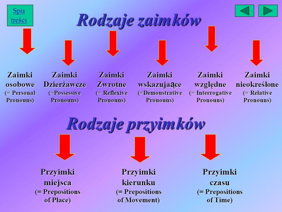 Rodzaje zaimków Zaimki osobowe (= Personal Pronouns) Zaimki Dzierżawcze (=Possessive Pronouns) Zaimki Zwrotne (= Reflexive Pronouns) Zaimki wskazuja ą ce (=Demonstrative Pronouns) Zaimki względne (= Interrogative Pronouns) Zaimki nieokreślone (= Relative Pronouns) Przyimki miejsca (= Prepositions of Place) Przyimki kierunku (= Prepositions of Movement) Przyimki czasu (= Prepositions of Time) Rodzaje przyimków Spis tre ś ci