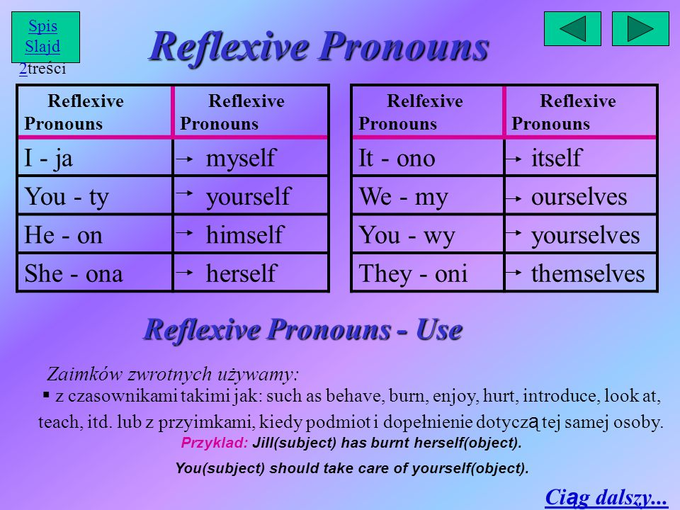 Reflexive Pronouns Reflexive Pronouns - Use Reflexive Pronouns I - ja myself You - ty yourself He - on himself She - ona herself Relfexive Pronouns Re