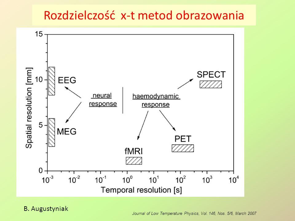 Rozdzielczość x-t metod obrazowania Journal of Low Temperature Physics, Vol. 146, Nos. 5/6, March 2007 B. Augustyniak