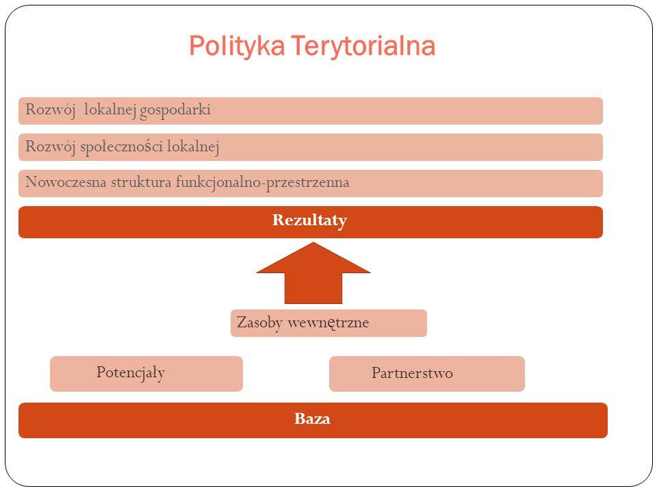 Polityka Terytorialna Rezultaty Baza Rozwój lokalnej gospodarki Rozwój społeczno ś ci lokalnej Nowoczesna struktura funkcjonalno-przestrzenna Zasoby wewn ę trzne Potencjały Partnerstwo