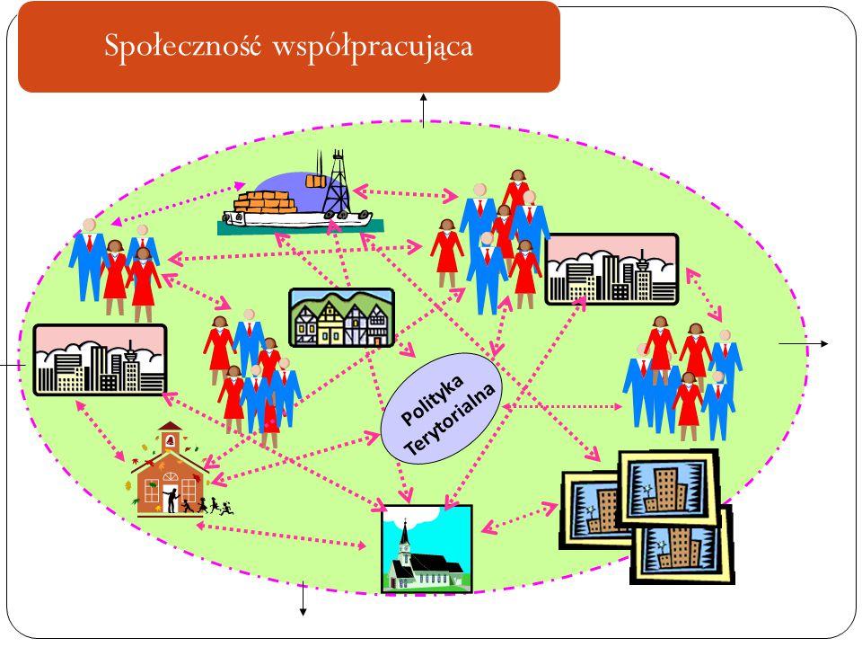 Społeczno ść współpracuj ą ca Polityka Terytorialna