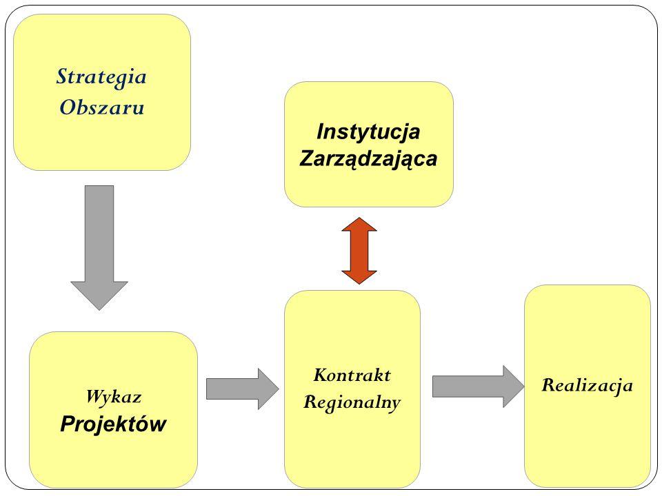 Strategia Obszaru Instytucja Zarządzająca Kontrakt Regionalny Realizacja Wykaz Projektów