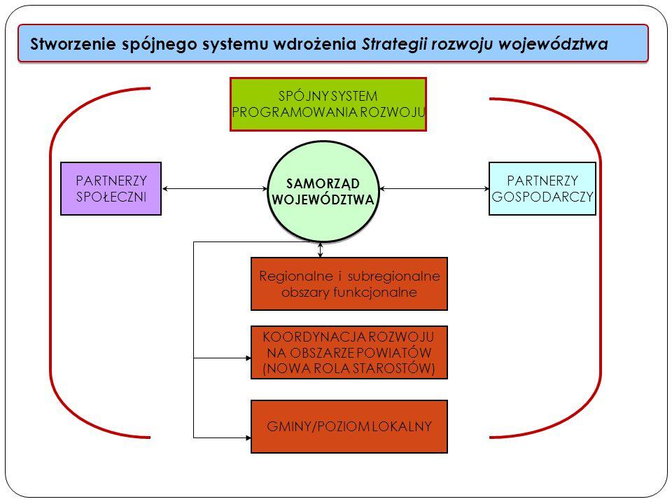 Stworzenie spójnego systemu wdrożenia Strategii rozwoju województwa SAMORZĄD WOJEWÓDZTWA SAMORZĄD WOJEWÓDZTWA PARTNERZY SPOŁECZNI PARTNERZY GOSPODARCZY GMINY/POZIOM LOKALNY SPÓJNY SYSTEM PROGRAMOWANIA ROZWOJU KOORDYNACJA ROZWOJU NA OBSZARZE POWIATÓW (NOWA ROLA STAROSTÓW) Regionalne i subregionalne obszary funkcjonalne