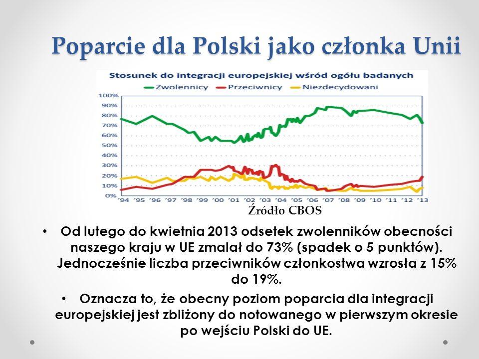 Poparcie dla Polski jako członka Unii Od lutego do kwietnia 2013 odsetek zwolenników obecności naszego kraju w UE zmalał do 73% (spadek o 5 punktów).