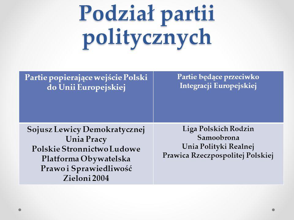 Podział partii politycznych Partie popierające wejście Polski do Unii Europejskiej Partie będące przeciwko Integracji Europejskiej Sojusz Lewicy Demok