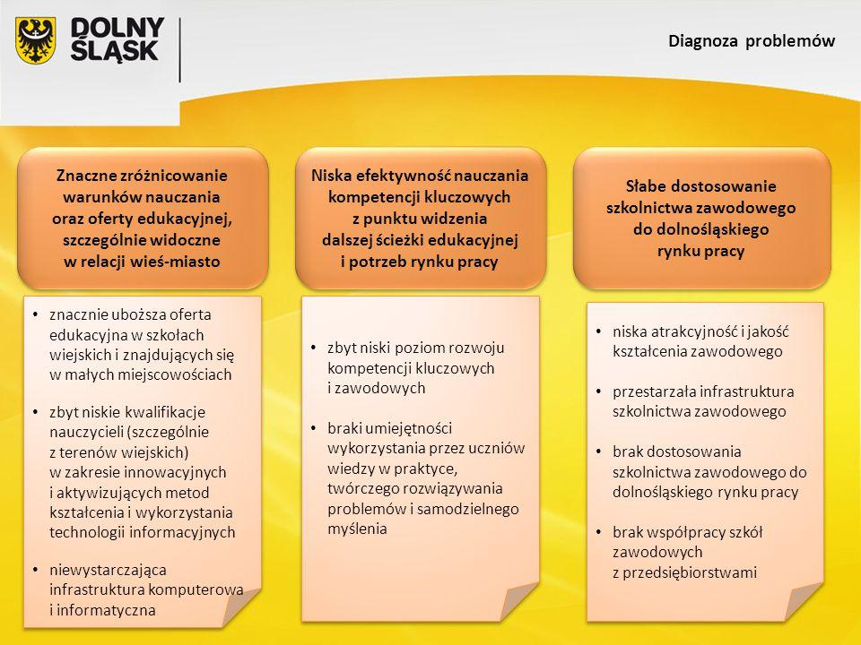 Diagnoza problemów Znaczne zróżnicowanie warunków nauczania oraz oferty edukacyjnej, szczególnie widoczne w relacji wieś-miasto Znaczne zróżnicowanie warunków nauczania oraz oferty edukacyjnej, szczególnie widoczne w relacji wieś-miasto Niska efektywność nauczania kompetencji kluczowych z punktu widzenia dalszej ścieżki edukacyjnej i potrzeb rynku pracy Niska efektywność nauczania kompetencji kluczowych z punktu widzenia dalszej ścieżki edukacyjnej i potrzeb rynku pracy Słabe dostosowanie szkolnictwa zawodowego do dolnośląskiego rynku pracy Słabe dostosowanie szkolnictwa zawodowego do dolnośląskiego rynku pracy znacznie uboższa oferta edukacyjna w szkołach wiejskich i znajdujących się w małych miejscowościach zbyt niskie kwalifikacje nauczycieli (szczególnie z terenów wiejskich) w zakresie innowacyjnych i aktywizujących metod kształcenia i wykorzystania technologii informacyjnych niewystarczająca infrastruktura komputerowa i informatyczna znacznie uboższa oferta edukacyjna w szkołach wiejskich i znajdujących się w małych miejscowościach zbyt niskie kwalifikacje nauczycieli (szczególnie z terenów wiejskich) w zakresie innowacyjnych i aktywizujących metod kształcenia i wykorzystania technologii informacyjnych niewystarczająca infrastruktura komputerowa i informatyczna zbyt niski poziom rozwoju kompetencji kluczowych i zawodowych braki umiejętności wykorzystania przez uczniów wiedzy w praktyce, twórczego rozwiązywania problemów i samodzielnego myślenia zbyt niski poziom rozwoju kompetencji kluczowych i zawodowych braki umiejętności wykorzystania przez uczniów wiedzy w praktyce, twórczego rozwiązywania problemów i samodzielnego myślenia niska atrakcyjność i jakość kształcenia zawodowego przestarzała infrastruktura szkolnictwa zawodowego brak dostosowania szkolnictwa zawodowego do dolnośląskiego rynku pracy brak współpracy szkół zawodowych z przedsiębiorstwami niska atrakcyjność i jakość kształcenia zawodowego przestarzała infrastruktura szkolnictwa zawodowego brak dosto