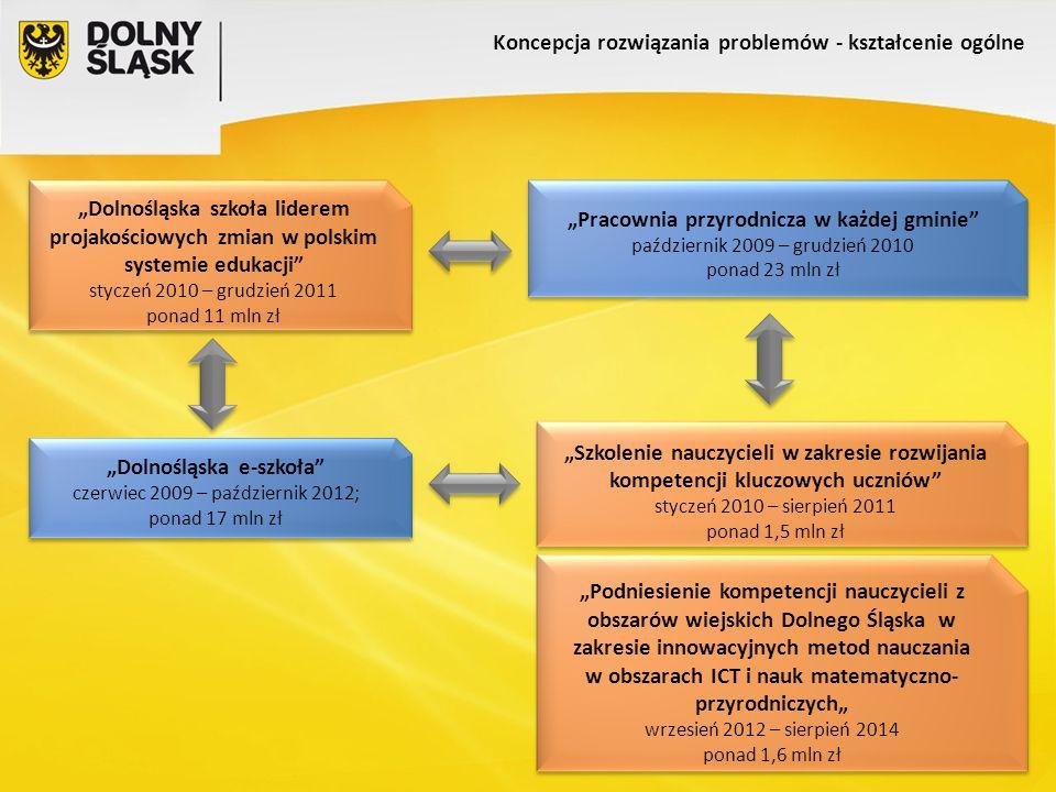 """Koncepcja rozwiązania problemów - kształcenie ogólne """"Szkolenie nauczycieli w zakresie rozwijania kompetencji kluczowych uczniów styczeń 2010 – sierpień 2011 ponad 1,5 mln zł """"Szkolenie nauczycieli w zakresie rozwijania kompetencji kluczowych uczniów styczeń 2010 – sierpień 2011 ponad 1,5 mln zł """"Podniesienie kompetencji nauczycieli z obszarów wiejskich Dolnego Śląska w zakresie innowacyjnych metod nauczania w obszarach ICT i nauk matematyczno- przyrodniczych"""" wrzesień 2012 – sierpień 2014 ponad 1,6 mln zł """"Podniesienie kompetencji nauczycieli z obszarów wiejskich Dolnego Śląska w zakresie innowacyjnych metod nauczania w obszarach ICT i nauk matematyczno- przyrodniczych"""" wrzesień 2012 – sierpień 2014 ponad 1,6 mln zł """"Dolnośląska szkoła liderem projakościowych zmian w polskim systemie edukacji styczeń 2010 – grudzień 2011 ponad 11 mln zł """"Dolnośląska szkoła liderem projakościowych zmian w polskim systemie edukacji styczeń 2010 – grudzień 2011 ponad 11 mln zł """"Dolnośląska e-szkoła czerwiec 2009 – październik 2012; ponad 17 mln zł """"Dolnośląska e-szkoła czerwiec 2009 – październik 2012; ponad 17 mln zł """"Pracownia przyrodnicza w każdej gminie październik 2009 – grudzień 2010 ponad 23 mln zł """"Pracownia przyrodnicza w każdej gminie październik 2009 – grudzień 2010 ponad 23 mln zł"""