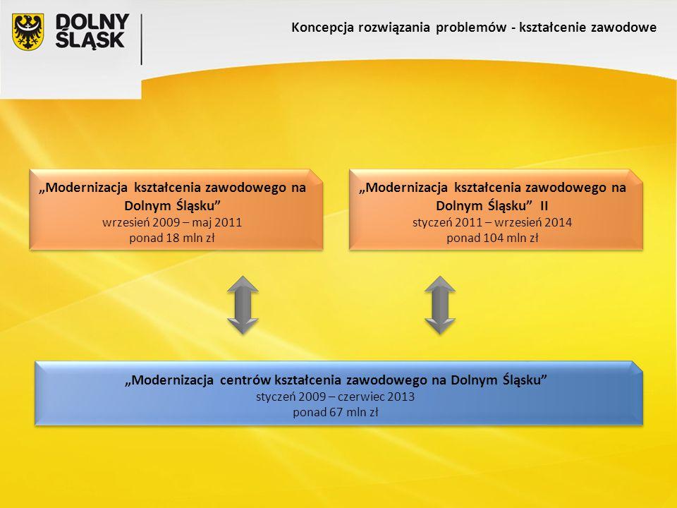"""Koncepcja rozwiązania problemów - kształcenie zawodowe """"Modernizacja kształcenia zawodowego na Dolnym Śląsku wrzesień 2009 – maj 2011 ponad 18 mln zł """"Modernizacja kształcenia zawodowego na Dolnym Śląsku wrzesień 2009 – maj 2011 ponad 18 mln zł """"Modernizacja centrów kształcenia zawodowego na Dolnym Śląsku styczeń 2009 – czerwiec 2013 ponad 67 mln zł """"Modernizacja centrów kształcenia zawodowego na Dolnym Śląsku styczeń 2009 – czerwiec 2013 ponad 67 mln zł """"Modernizacja kształcenia zawodowego na Dolnym Śląsku II styczeń 2011 – wrzesień 2014 ponad 104 mln zł """"Modernizacja kształcenia zawodowego na Dolnym Śląsku II styczeń 2011 – wrzesień 2014 ponad 104 mln zł"""