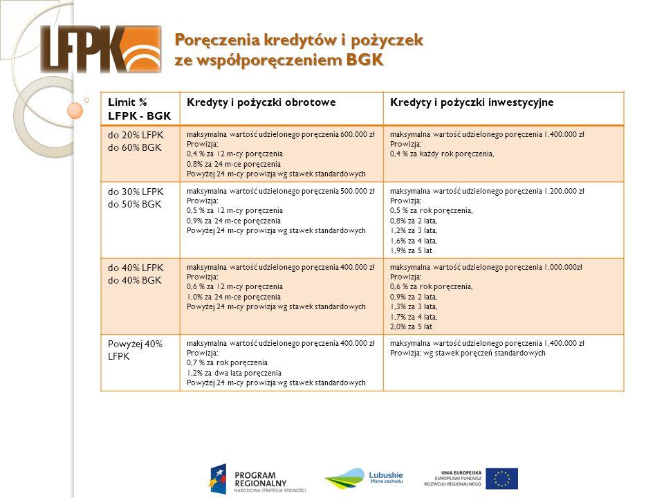 Poręczenia kredytów i pożyczek ze współporęczeniem BGK Limit % LFPK - BGK Kredyty i pożyczki obrotoweKredyty i pożyczki inwestycyjne do 20% LFPK do 60