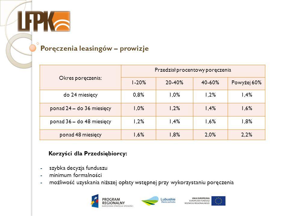 Poręczenia leasingów – prowizje Okres poręczenia: Przedział procentowy poręczenia 1-20%20-40%40-60%Powyżej 60% do 24 miesięcy0,8%1,0%1,2%1,4% ponad 24 – do 36 miesięcy1,0%1,2%1,4%1,6% ponad 36 – do 48 miesięcy1,2%1,4%1,6%1,8% ponad 48 miesięcy1,6%1,8%2,0%2,2% Korzyści dla Przedsiębiorcy: -szybka decyzja funduszu -minimum formalności -możliwość uzyskania niższej opłaty wstępnej przy wykorzystaniu poręczenia