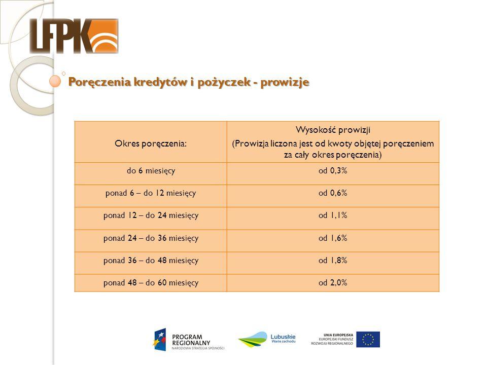 Poręczenia kredytów i pożyczek - prowizje Okres poręczenia: Wysokość prowizji (Prowizja liczona jest od kwoty objętej poręczeniem za cały okres poręcz