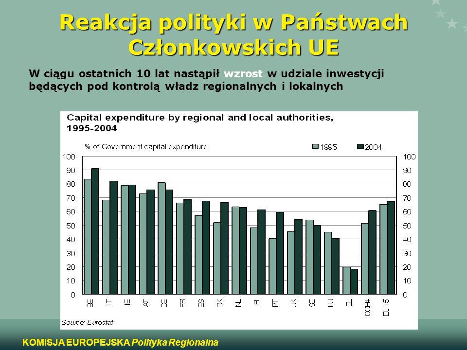 10 KOMISJA EUROPEJSKA Polityka Regionalna Reakcja polityki w Państwach Członkowskich UE W ciągu ostatnich 10 lat nastąpił wzrost w udziale inwestycji