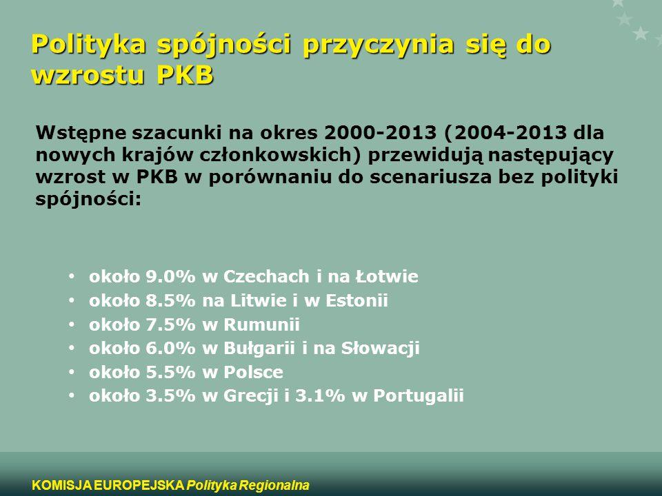 14 KOMISJA EUROPEJSKA Polityka Regionalna Polityka spójności przyczynia się do wzrostu PKB Wstępne szacunki na okres 2000-2013 (2004-2013 dla nowych k