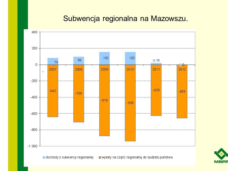 Subwencja regionalna na Mazowszu.