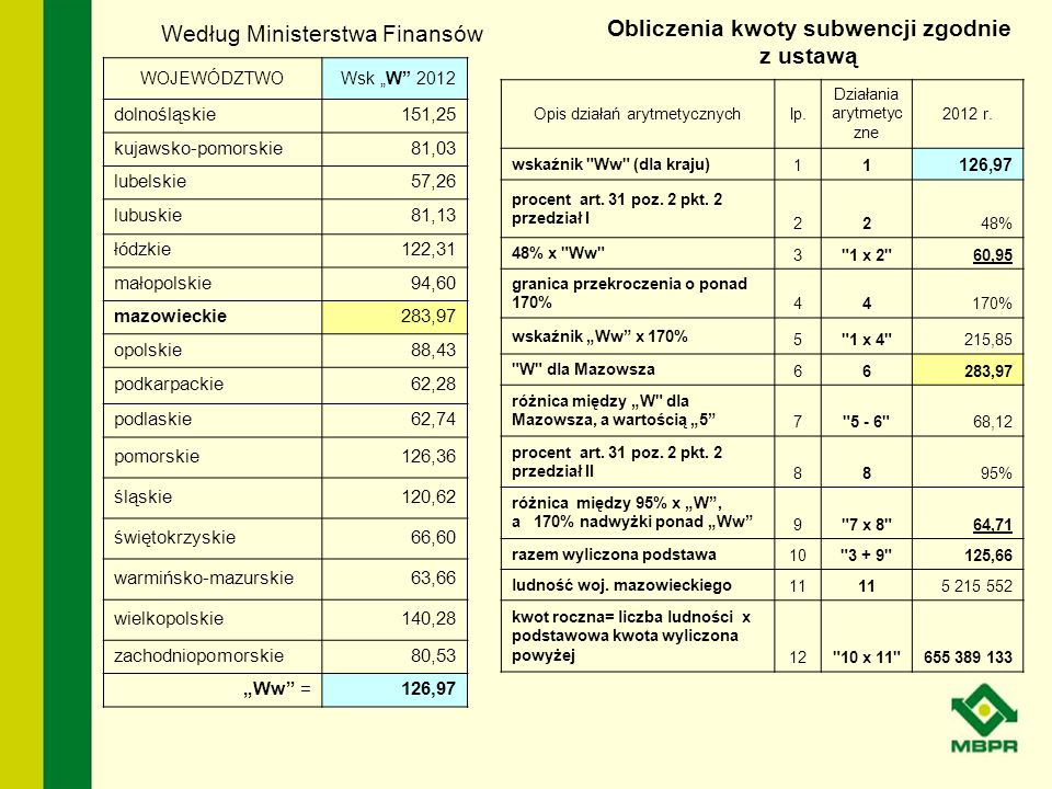 """WOJEWÓDZTWOWsk """"W"""" 2012 dolnośląskie151,25 kujawsko-pomorskie81,03 lubelskie57,26 lubuskie81,13 łódzkie122,31 małopolskie94,60 mazowieckie283,97 opols"""