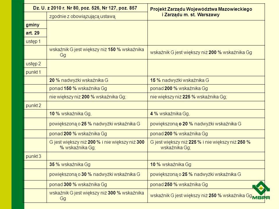 Dz. U. z 2010 r. Nr 80, poz. 526, Nr 127, poz. 857 Projekt Zarządu Województwa Mazowieckiego i Zarządu m. st. Warszawy zgodnie z obowiązującą ustawą g