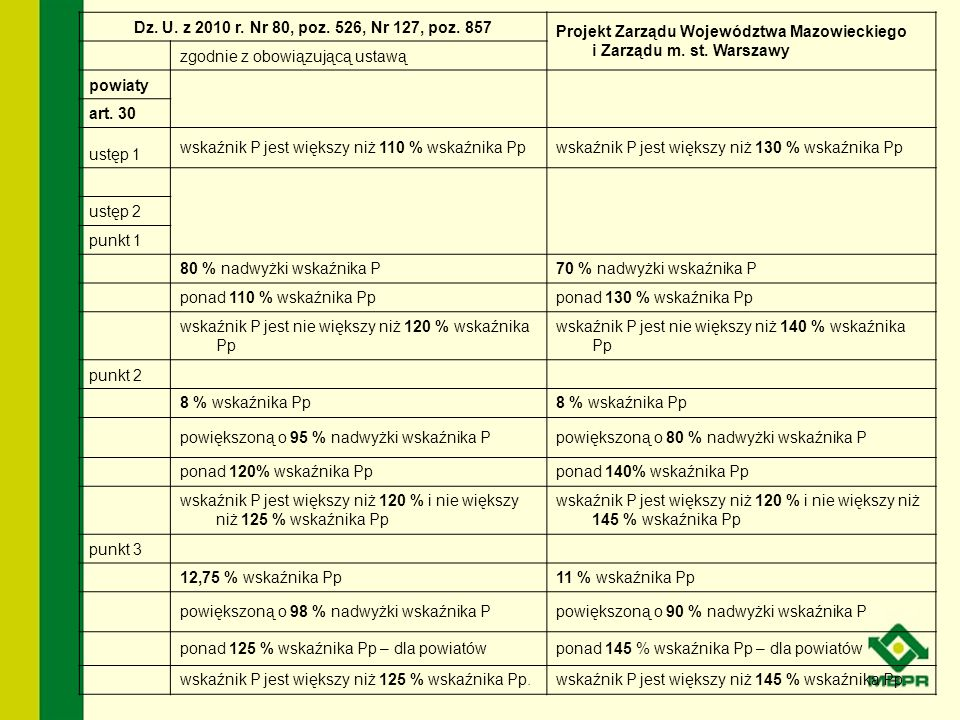 Dz. U. z 2010 r. Nr 80, poz. 526, Nr 127, poz. 857 Projekt Zarządu Województwa Mazowieckiego i Zarządu m. st. Warszawy zgodnie z obowiązującą ustawą p