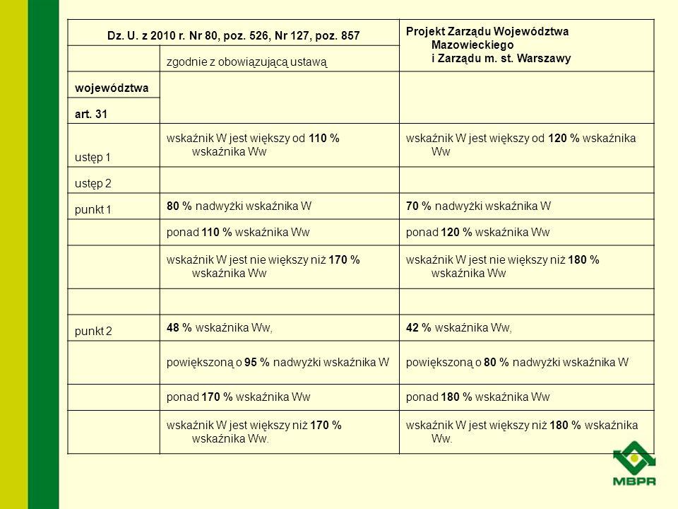 Porównanie wpłat na subwencję regionalną wg obowiązujących przepisów i projektów: Samorządu Województwa Mazowieckiego i Komitet Obywatelski dla lata 2008-2012
