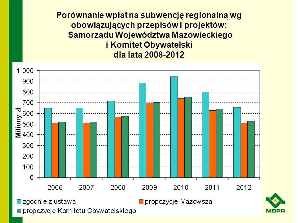 Porównanie wpłat na subwencję regionalną wg obowiązujących przepisów i projektów: Samorządu Województwa Mazowieckiego i Komitet Obywatelski dla lata 2