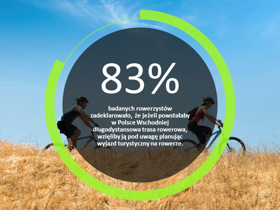 83% badanych rowerzystów zadeklarowało, że jeżeli powstałaby w Polsce Wschodniej długodystansowa trasa rowerowa, wzięliby ją pod uwagę planując wyjazd turystyczny na rowerze.