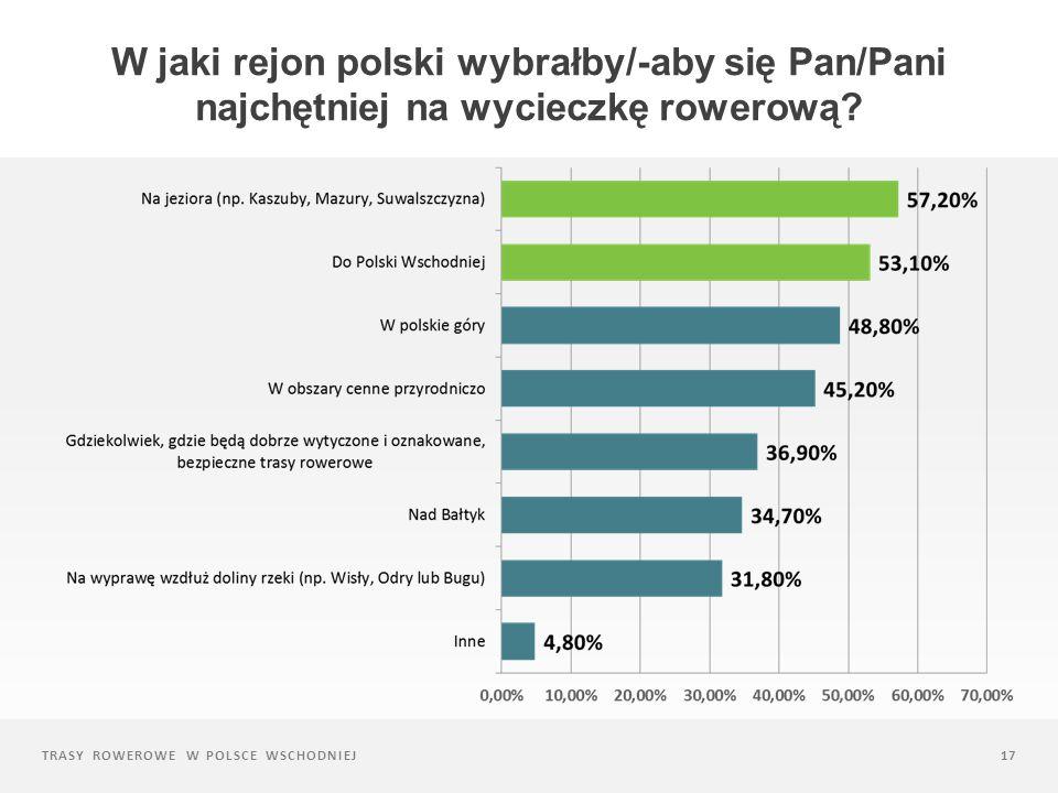 TRASY ROWEROWE W POLSCE WSCHODNIEJ17 W jaki rejon polski wybrałby/-aby się Pan/Pani najchętniej na wycieczkę rowerową?